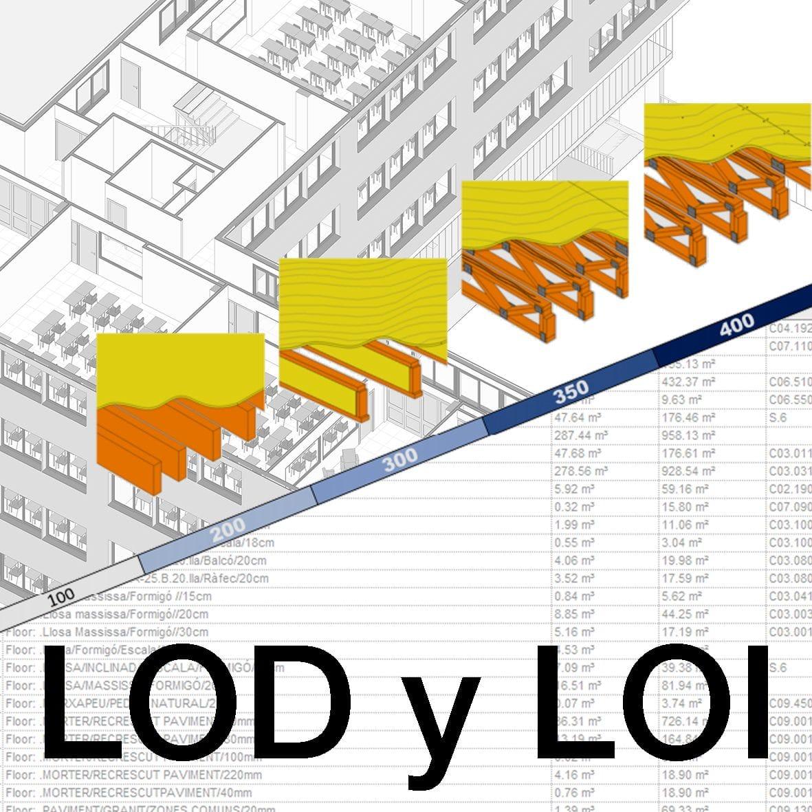 NORMALIZACIÓN DE LOD-LOI