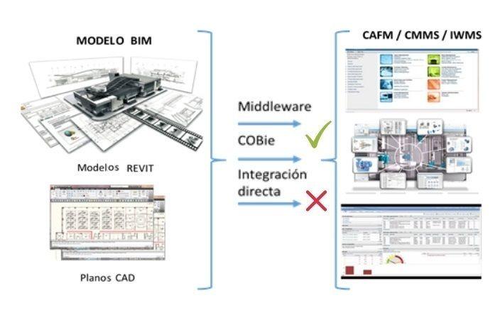 Posibilidades de vinculación entre modelos BIM y softwares de gestión empresarial.