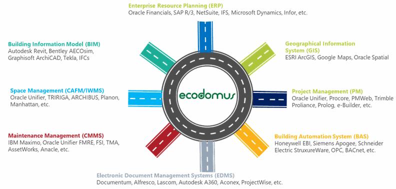 Esquema de integración de EcoDomus, ejemplo de Middleware y Common Data Environment