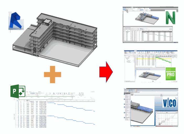 Flujo de trabajo enlazando un modelo de Revit con una Planificación de Microsoft Project en Navisworks - Synchro-Vico Office