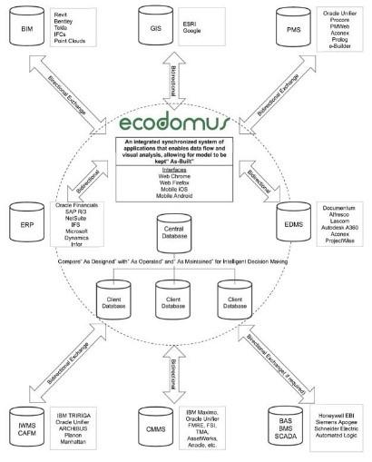 Imagen 1 Flujo de trabajo de EcoDomus
